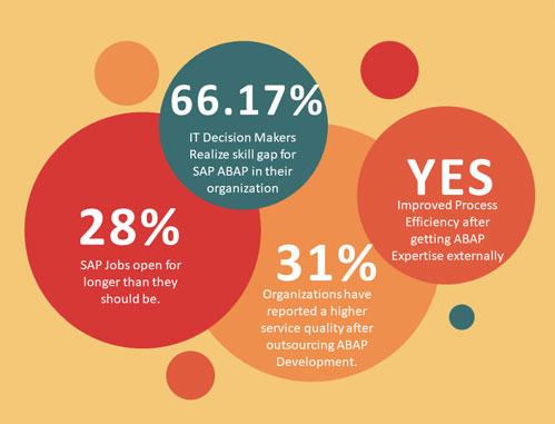 SAP-ABAP Factory